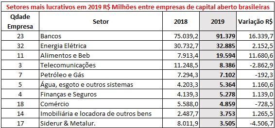 Setores mais lucrativos em 2019