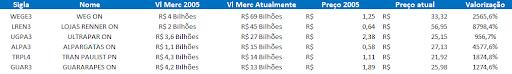 Valor de mercado 2005 x 2019