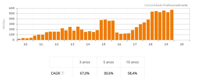 Resultados financeiros BrasilAgro AGRO3