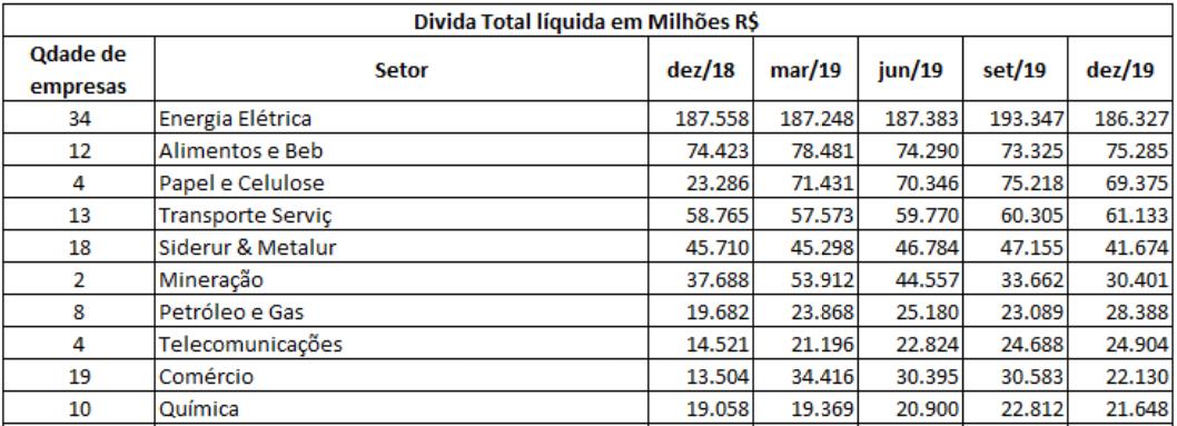 Dívidas por setor